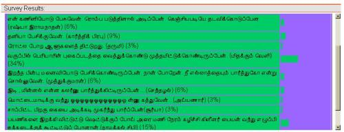 Tamil Blogger's Weird Habits -Results