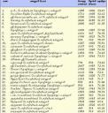 Anna University affiliated DOTE II College Rankings (Couple of Years old)