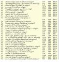 Choose where to study based on the best University in Tamil Nadu, India