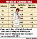 Medical admissions reserved seats caste quota