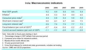 India projections in 2007