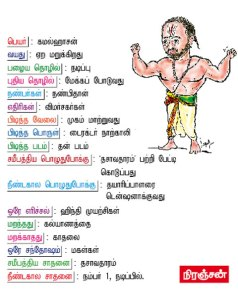 Bio Data of Kamal - Dasavatharam Special by Kumudham
