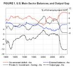 usa-america-sector-balances-trade-deficit-balanced-budget-obama