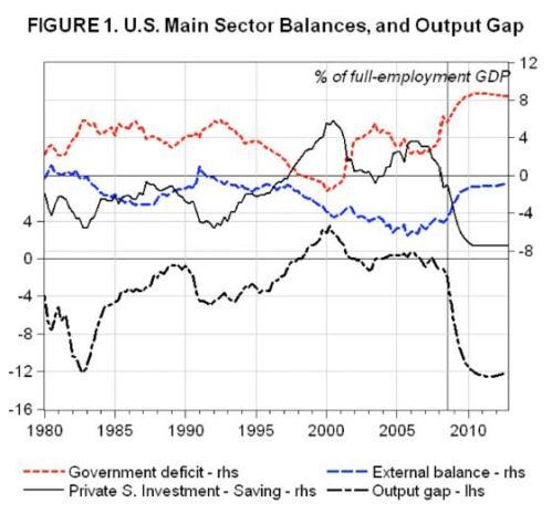usa-america-sector-balances-trade-deficit-balanced-budget-obama