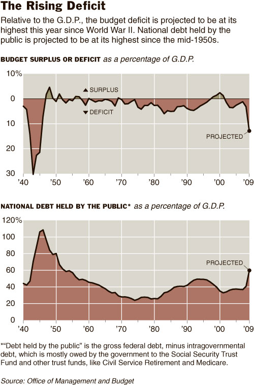 Deficit-Debt-US-GDP-Budget-Finance-Economy-Graphs-Social-Security