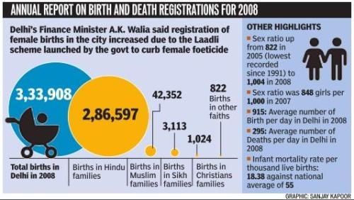 Annual-Birth-death-Delhi-HT-graphics-registrations-2008-religions