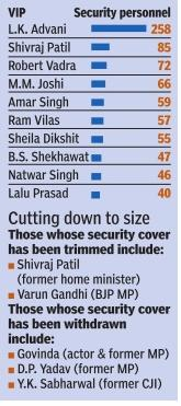 HT-Security-Police-Expenses-BJP-ex-ministers-congress-govt-expenditure