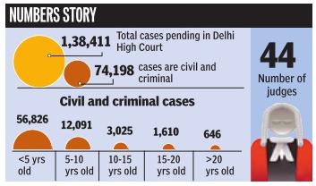 Pending-court-cases-Delhi-Civil-criminal-law-order-judges-justice
