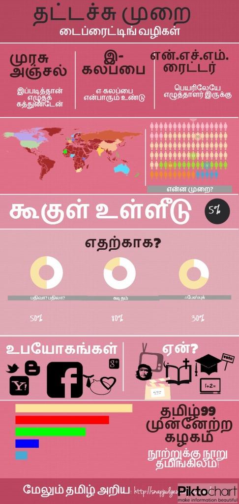 Tamil_Typing