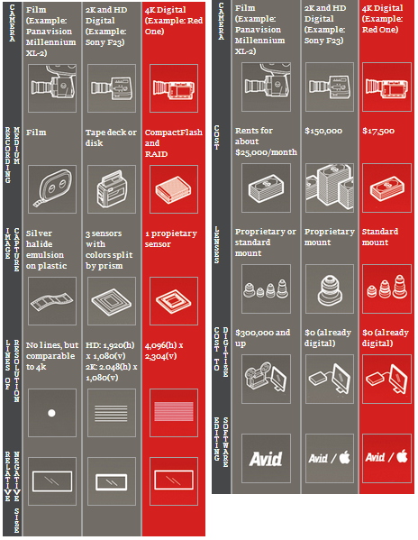 Red_comparison_Charts_35_MM_HD_TV_Cameras_Digital_Technology_Infographics