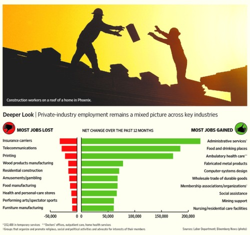 Jobs_lost_Employment_Gained_Sectors_Industries_Work_Compensation_Industry_Salary_WSJ_Graphics