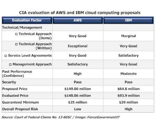Cloud_Bluemix_CIA_AWS_EC2_Azure_SForce_SAP_Google_Storage_Costs_amazon_versus_ibm