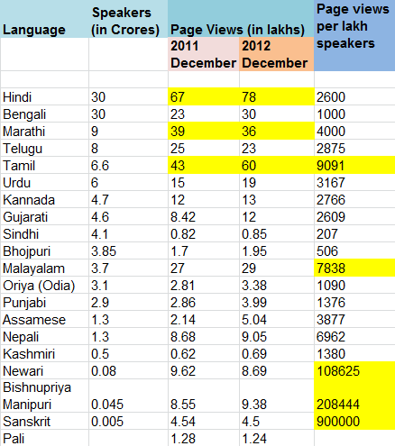 Page_View_Wikipedia_Tamil_India_Languages_Wkik_Users_Bengali_Hindi_readers_updated