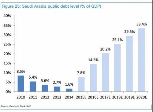 Economy_Saudi_Arabia_Debt_To_GDP_Years